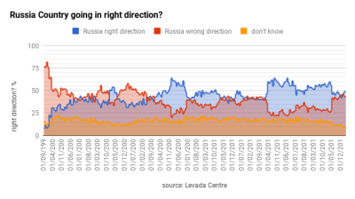 Putin's popularity rises mildly in April, but governors' popularity rises dramatically