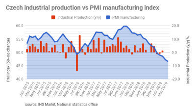Czech PMI falls to its lowest level since December 2012