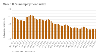 Czech unemployment rate remains low at 2.7% in September