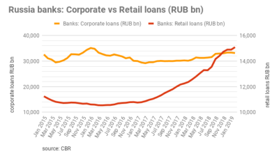 Russian consumer loans ballooning despite CBR measures to cool the market