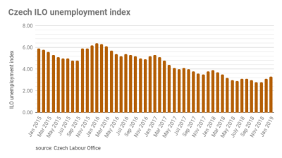 Czech unemployment increased by 3.3% in January 2019, still the lowest in past 22 years