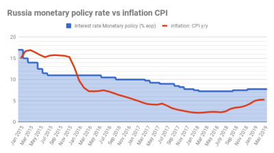 Russia's unexpectedly mild inflation gives the CBR room for two rate cuts this year, says VTBC