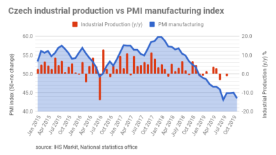 Czech manufacturing PMI continues to crash,  worst performance since mid-2009