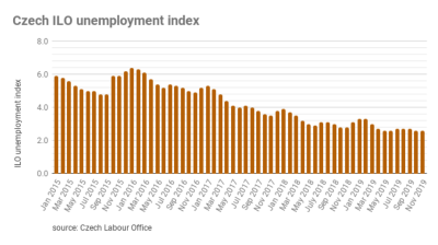 Czech unemployment falls to its lowest November rate since 1996