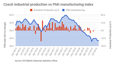 Czech December PMI falls to its lowest level since 2009