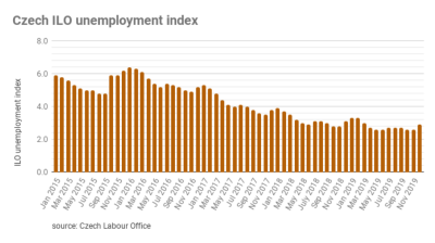 The number of unemployed Czechs reached its lowest level since 1996