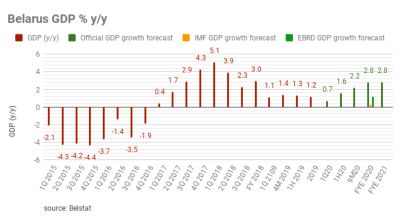 Belarus GDP grew by 1.2% y/y in  2019
