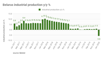 Belarus industrial production plunged by 5.8% y/y in January