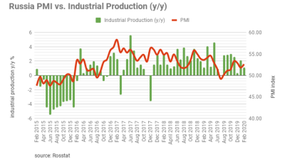 Warm weather melts Russian industrial output growth in January