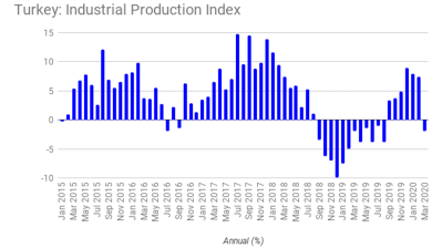 Negative surprise as Turkey posts March industrial production decline of 2% y/y and 7% m/m