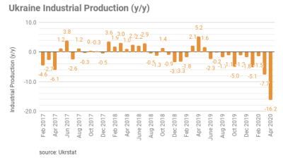 Industrial production in Ukraine tumbles by 16.2% year on year in April