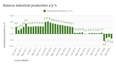 Belarus industrial output declined 3.8% year-on-year in 4M20