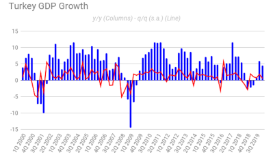 "No cause to party in Turkey with Q1 growth of 4.5% y/y overshadowed by ""ominous"" outlook for Q2"
