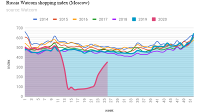 Russia's Watcom Shopping Index regains three quarters of ground lost to coronacrisis