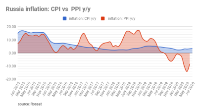 Rosstat reported that CPI grew 0.4% m/m in July, bringing the annualized inflation rate to 3.4% y/y.