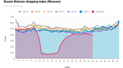 Moscow's Watcom shopping index starts to fall again as fears of a coronavirus second wave rise