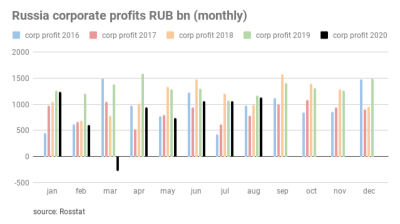The coronacrisis has cost Russian companies $47bn rubles in lost profits this year