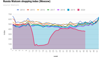 Russia's Watcom shopping index continues to slide as coronavirus second wave gathers momentum