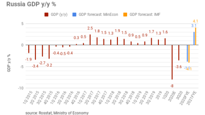 Russia's GDP decline moderates to 3.6% in 3Q20