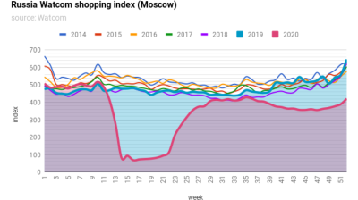 Russia's Watcom shopping index recovers some ground in December, still down by half on previous year
