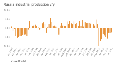 Russia's industrial production fell 2.5% y/y in January