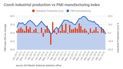 Czech industrial production and construction down in January 2019