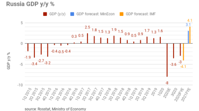 Rosstat revises 2020 GDP contraction to milder 3% y/y, 4Q20 data points to strong recovery momentum