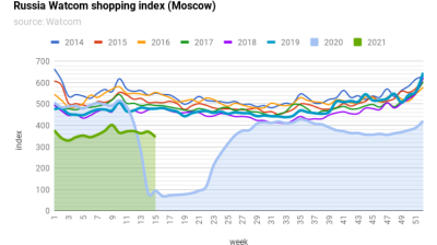 Watcom shopping index up 267% y/y in April as the pandemic low base effect kicks in