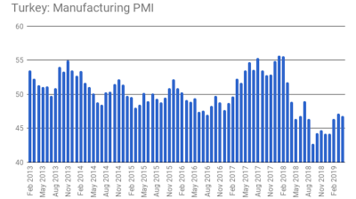 Turkey's manufacturing PMI falls—temporary support from pre-election stimuli flags