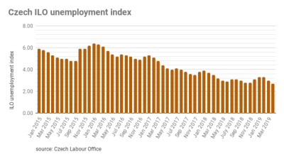 Czech unemployment drops to a two decade low of  2.7% in April