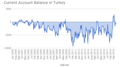 Turkey's current account gap contracts 88% y/y in Q1 as lira crisis crushes imports