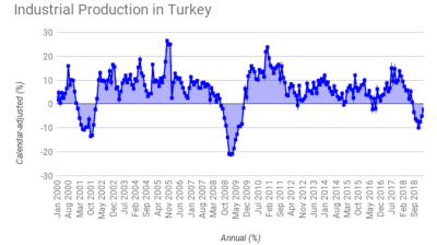 Turkish industrial production contracts for 7th straight month