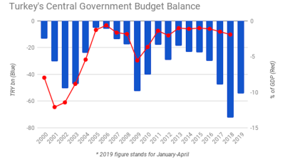 Turkey's central government budget deficit soars 135% y/y in Jan-April