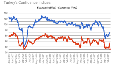 Turkey's consumer confidence index collapses 14%