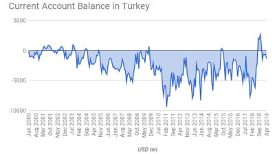 Turkey's current account deficit grows by less than expected in April to $1.33bn