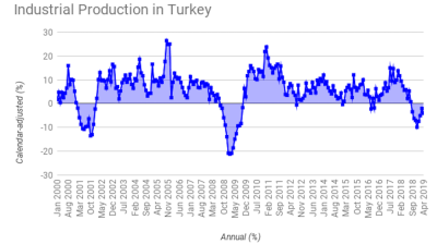 Turkish industrial production contracts for 8th straight month