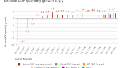 Ukraine GDP rose 2.5% in 1Q19, updated stats show