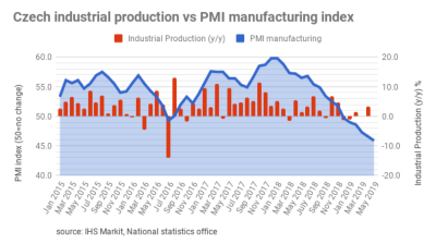 Czech PMI plunges to its lowest level in the last 10 years
