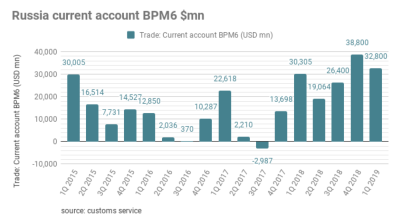Russia's current account posted a $45.6bn surplus in the first half of this year
