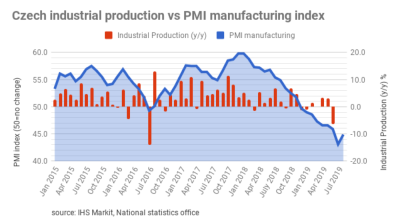 Czech PMI slightly up again, new orders at lowest level in ten years