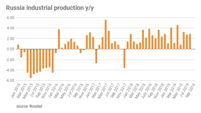 Russia's industrial output up by 2.9% in August
