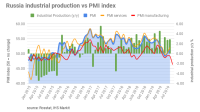Russia's September manufacturing PMI index suffers its biggest fall in a decade