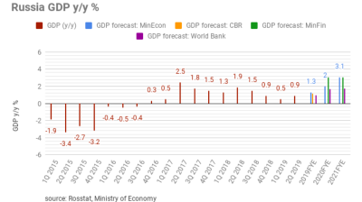 IMF inches Russian GDP forecast down to 1.1% in 2019