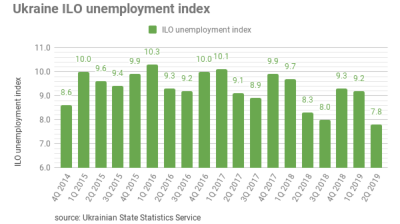 Ukraine's unemployment falls to 7.8% in 2Q19, its lowest level in five years