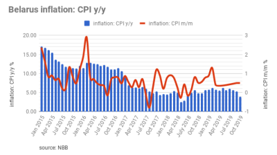 Belarus reports 0.5% m/m inflation in October