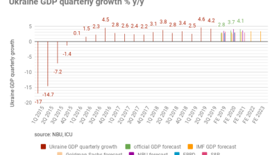 Ukraine reports 4.2% y/y GDP growth in July-September