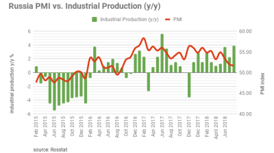 Russia's industrial production dips to 2.6% in October