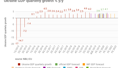 World Bank revises upwards GDP growth forecast for Ukraine in 2019 from 3.4% y/y to 3.6% y/y