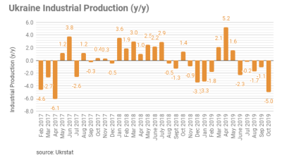 Ukraine industrial output stumbles in October, dropping  5% y/y