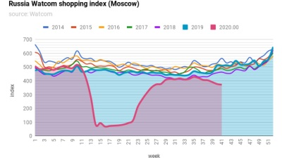 Russia's Watcom shopping index begins to fall again as coronavirus infections hit new record highs